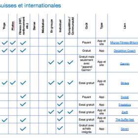 Infographie liste Apps et sites